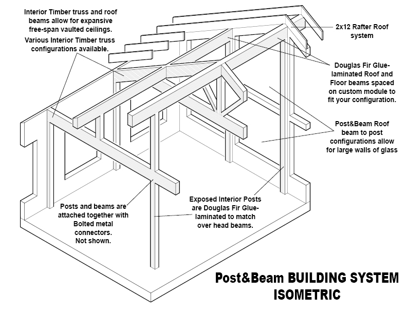 post and beam building system defined - pan abode cedar homes